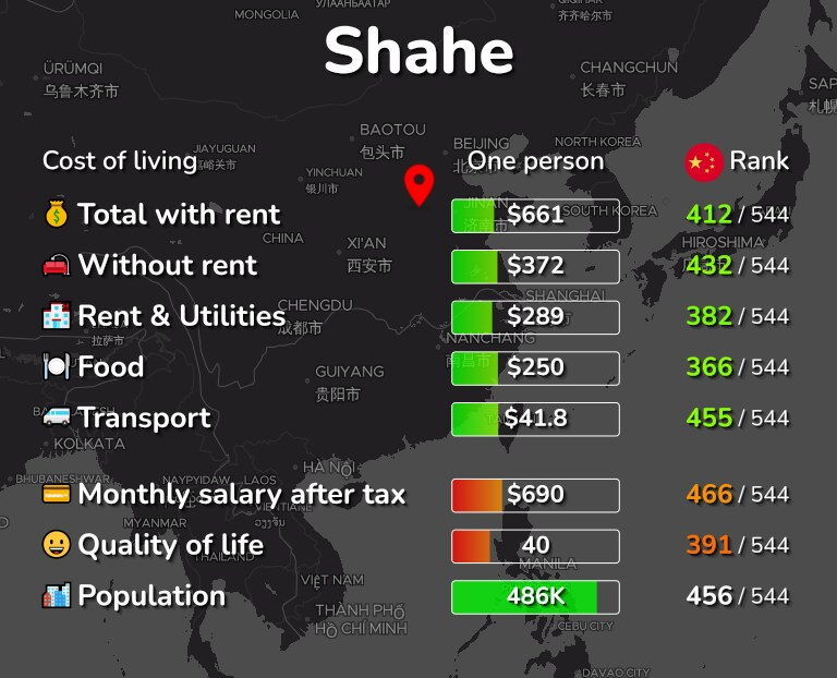 Cost of living in Shahe infographic