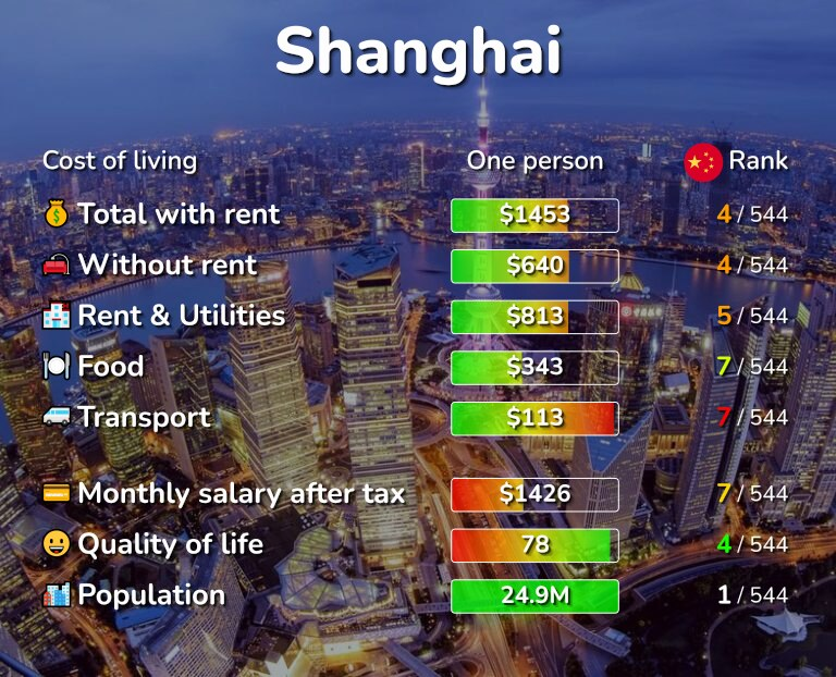 Cost of living in Shanghai infographic