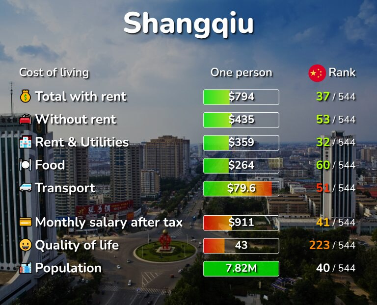 Cost of living in Shangqiu infographic
