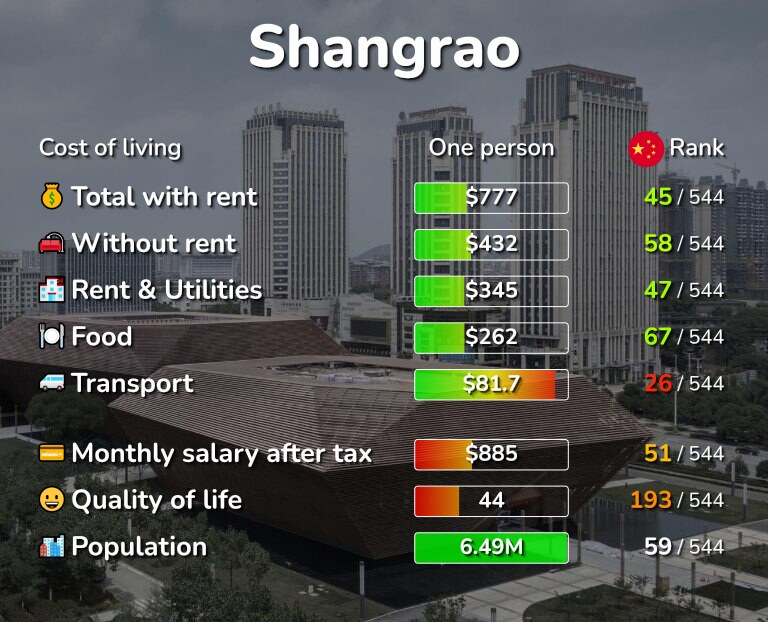 Cost of living in Shangrao infographic