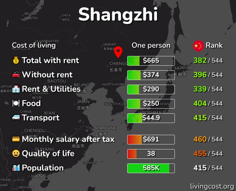 Cost of living in Shangzhi infographic