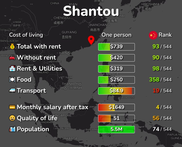 Cost of living in Shantou infographic
