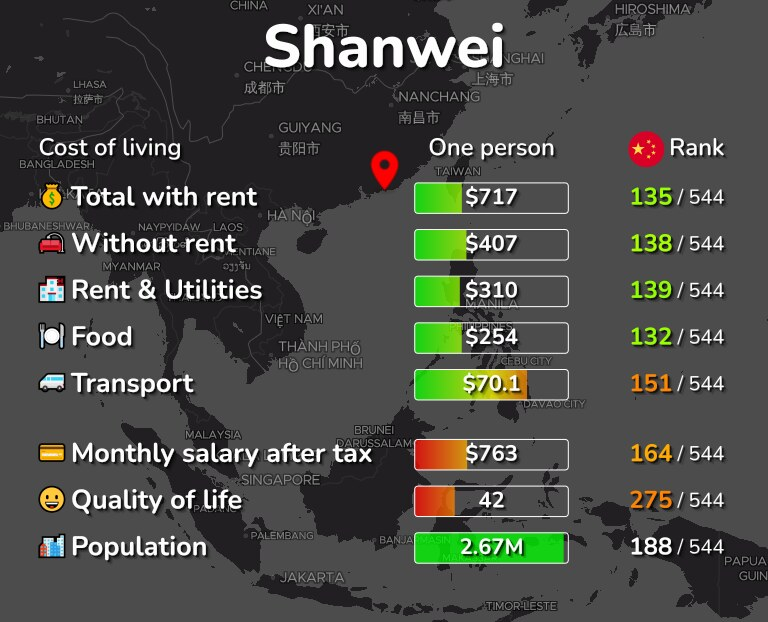 Cost of living in Shanwei infographic