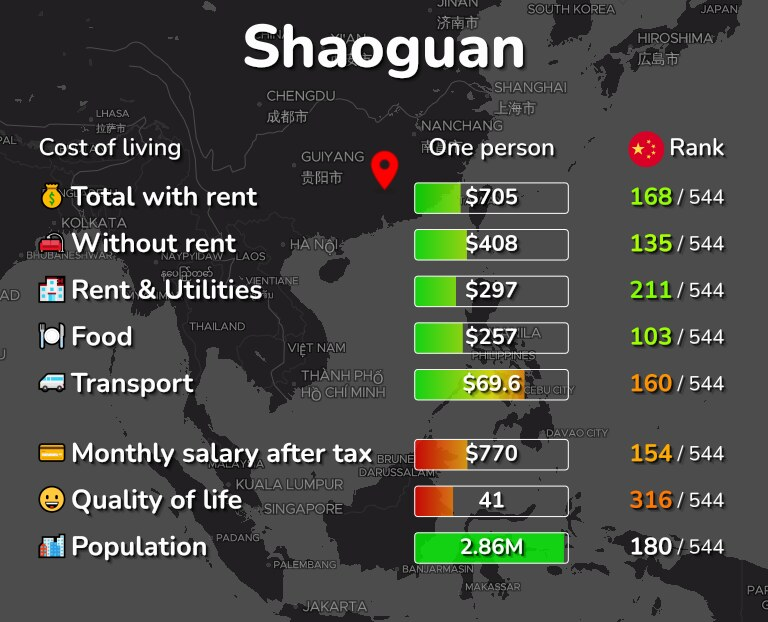 Cost of living in Shaoguan infographic
