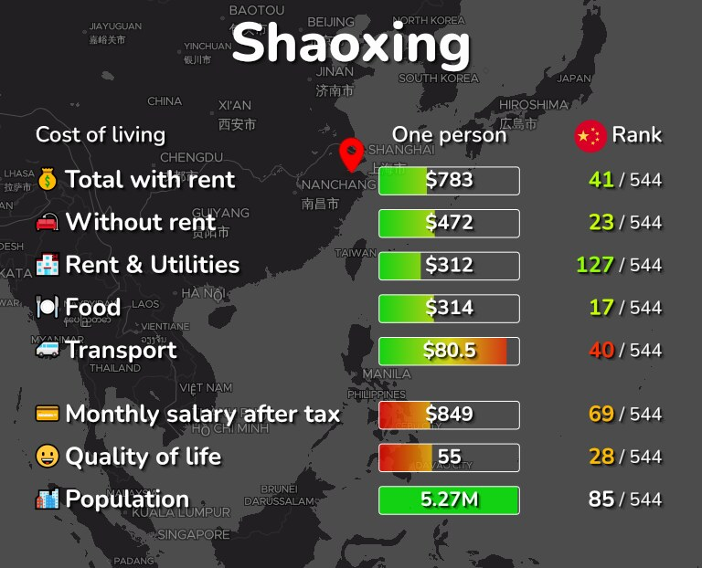 Cost of living in Shaoxing infographic