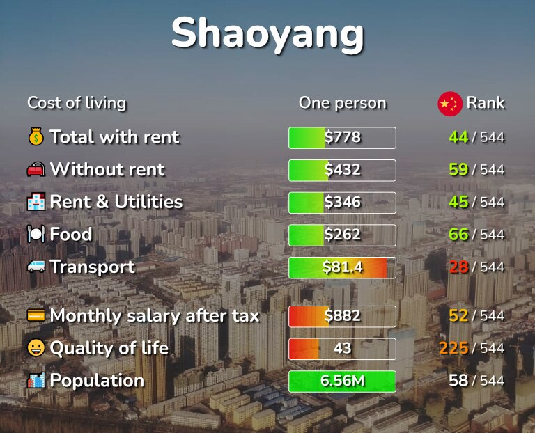Cost of living in Shaoyang infographic