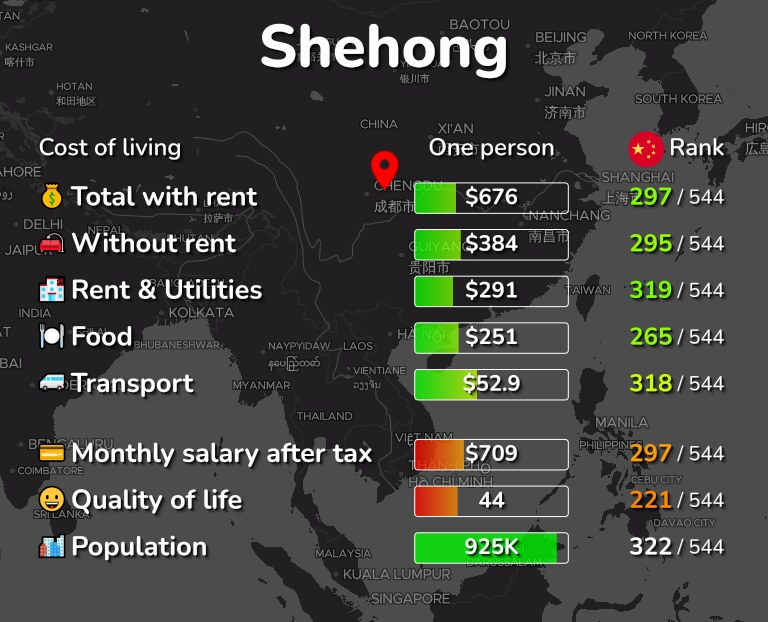 Cost of living in Shehong infographic