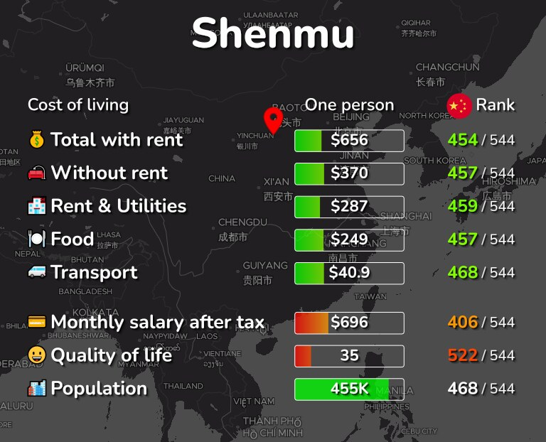 Cost of living in Shenmu infographic