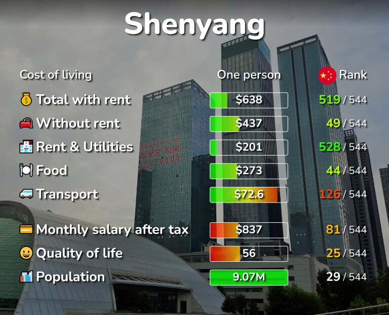 Cost of living in Shenyang infographic