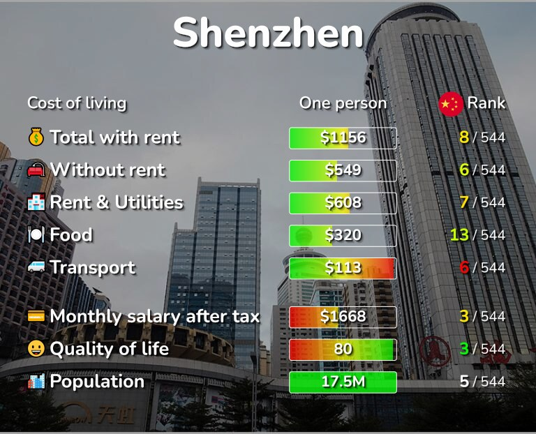 Cost of living in Shenzhen infographic