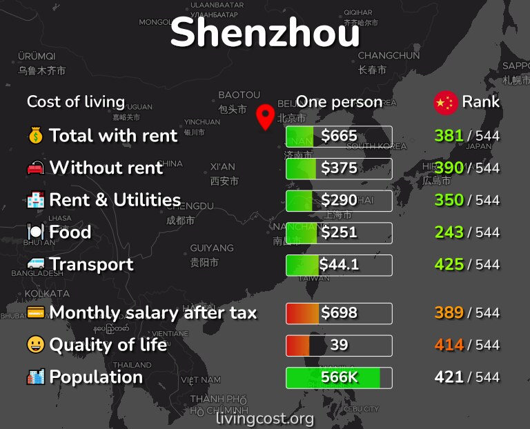 Cost of living in Shenzhou infographic