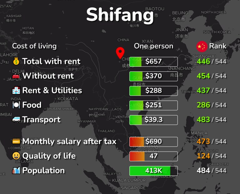 Cost of living in Shifang infographic