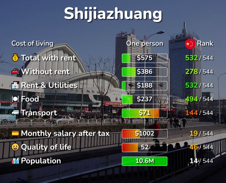 Cost of living in Shijiazhuang infographic