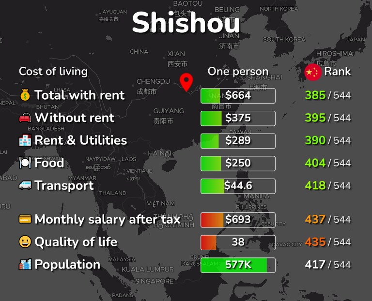 Cost of living in Shishou infographic