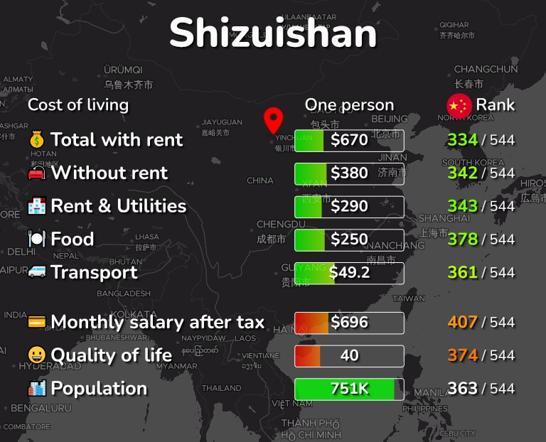 Cost of living in Shizuishan infographic