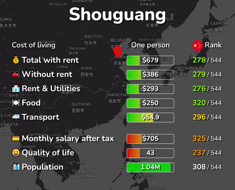 Cost of living in Shouguang infographic