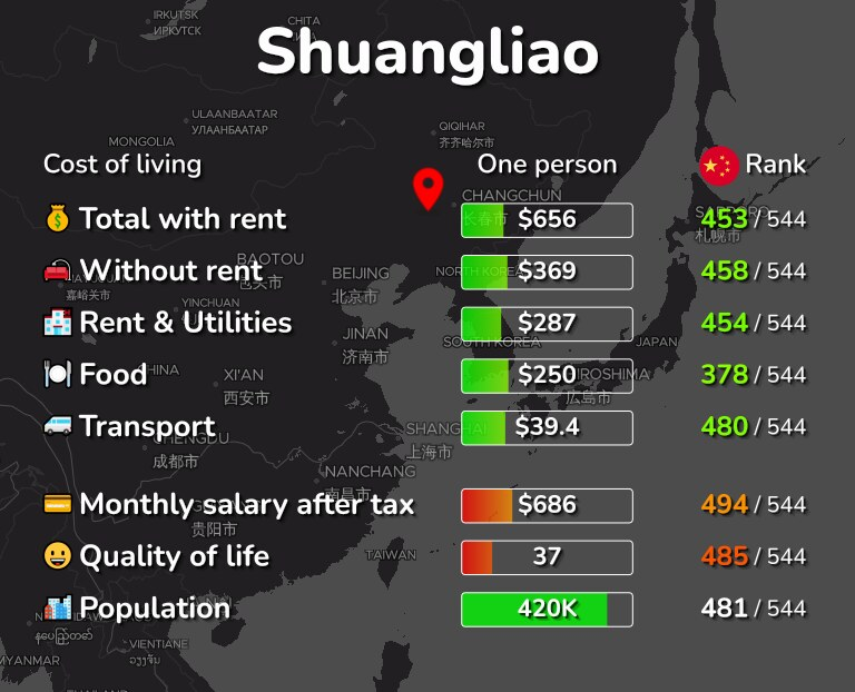Cost of living in Shuangliao infographic