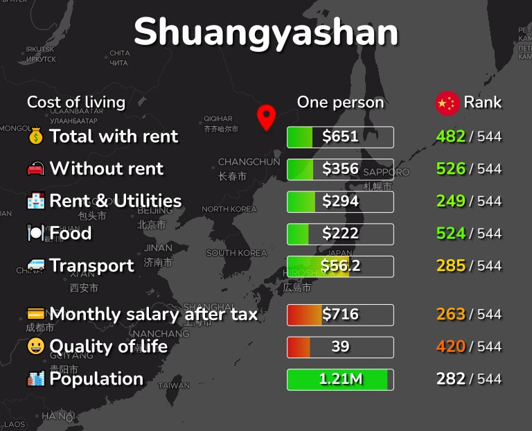 Cost of living in Shuangyashan infographic