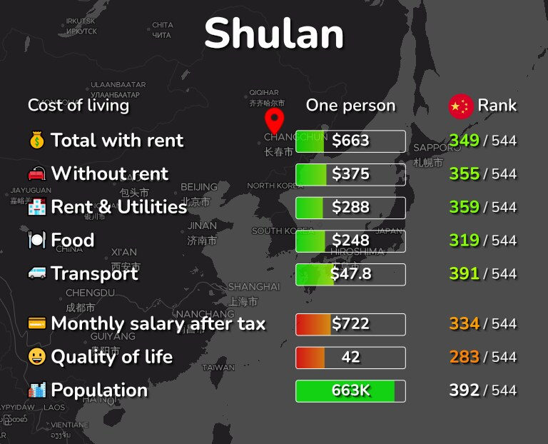 Cost of living in Shulan infographic