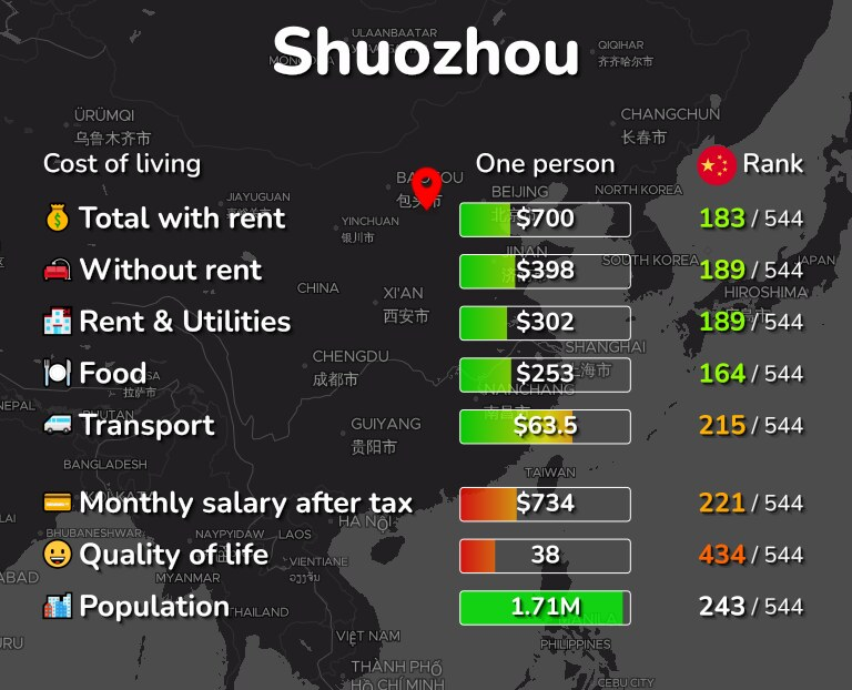 Cost of living in Shuozhou infographic