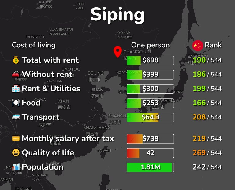 Cost of living in Siping infographic