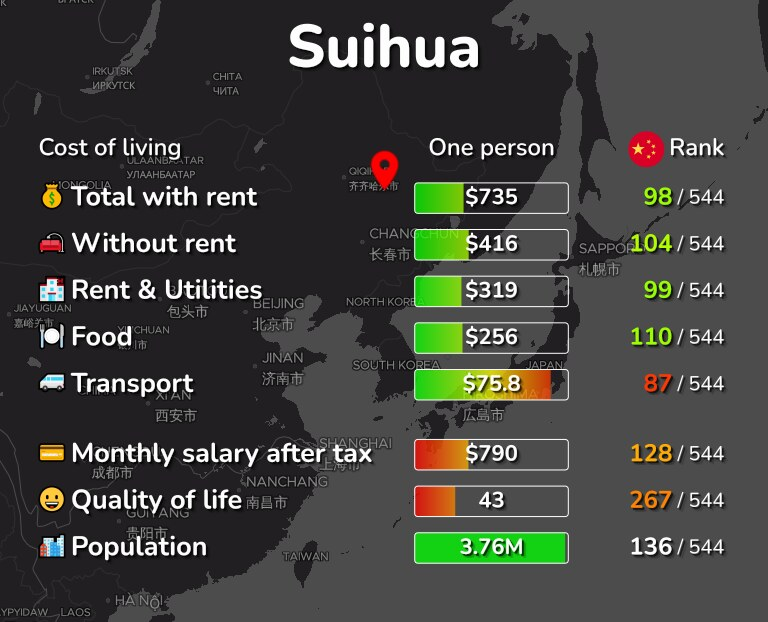 Cost of living in Suihua infographic