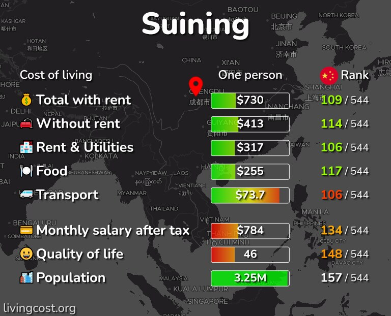 Cost of living in Suining infographic