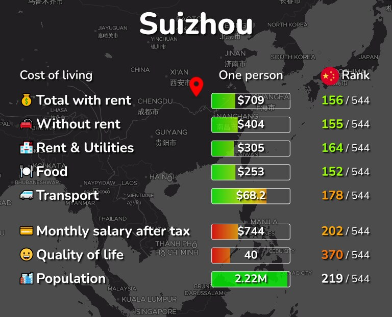 Cost of living in Suizhou infographic