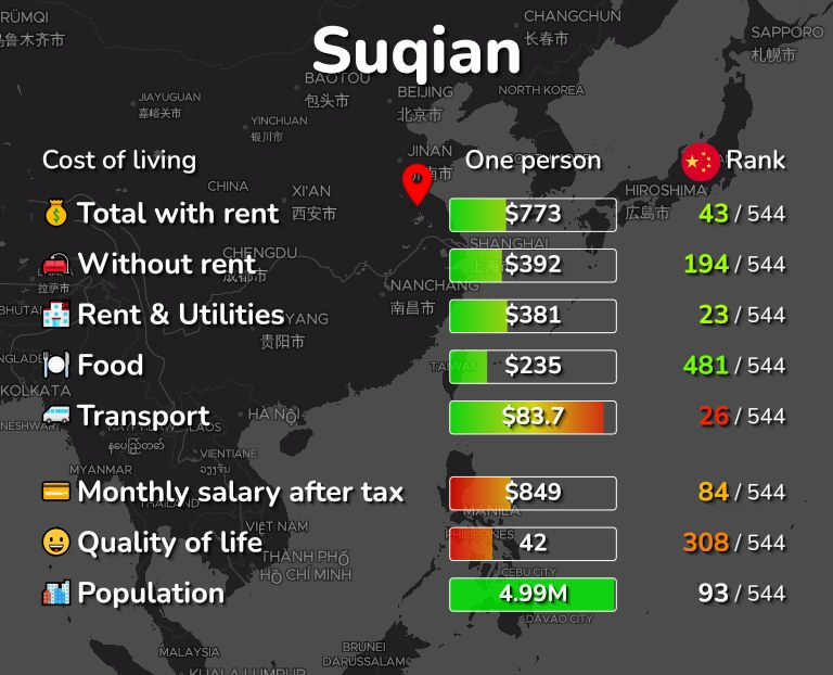 Cost of living in Suqian infographic