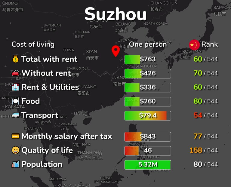 Cost of living in Suzhou infographic