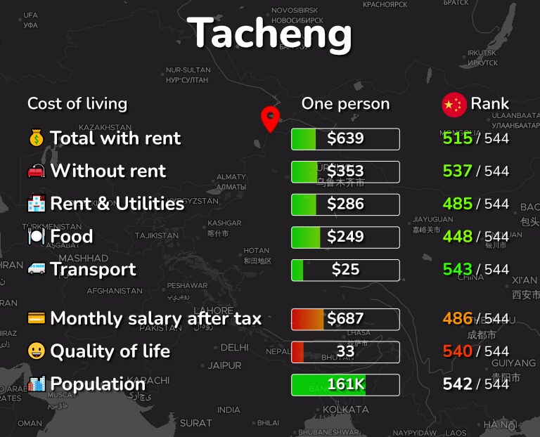 Cost of living in Tacheng infographic