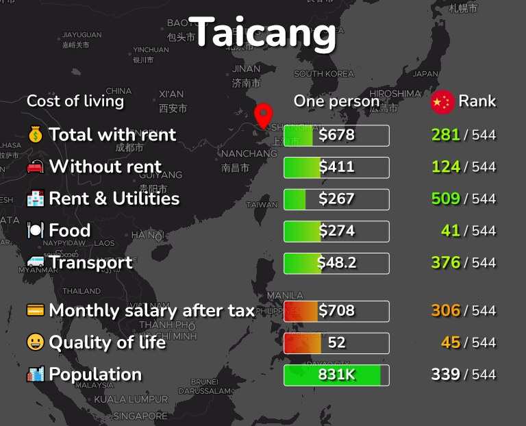 Cost of living in Taicang infographic