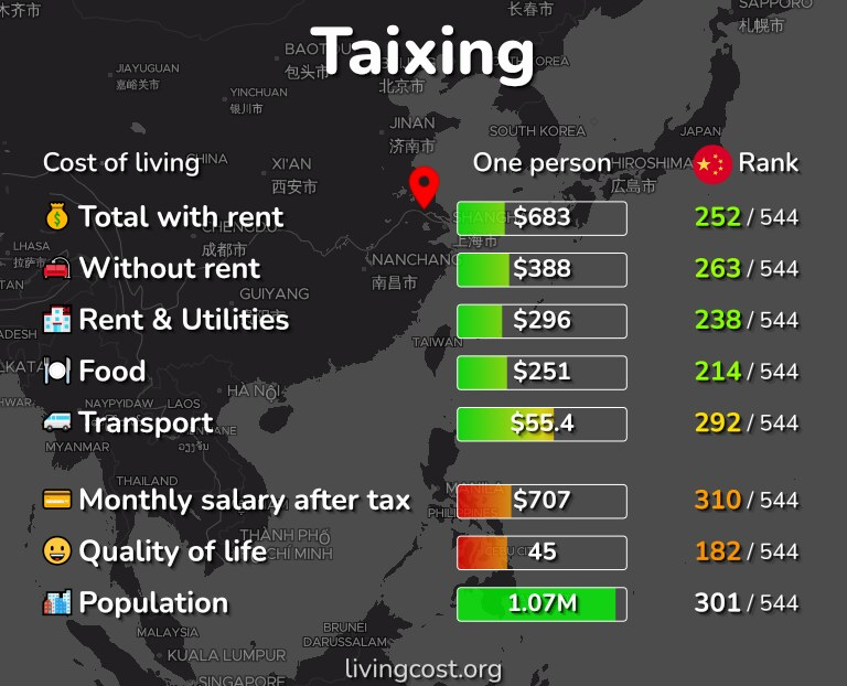 Cost of living in Taixing infographic