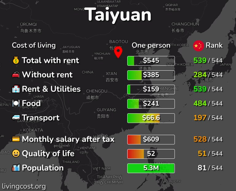 Cost of living in Taiyuan infographic