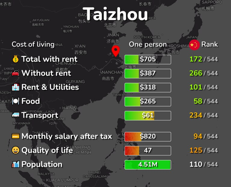 Cost of living in Taizhou infographic