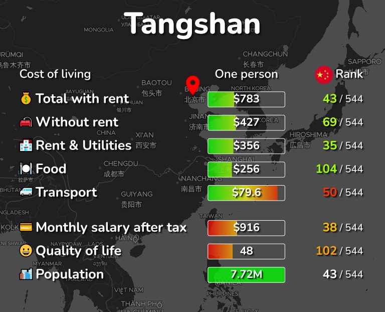 Cost of living in Tangshan infographic