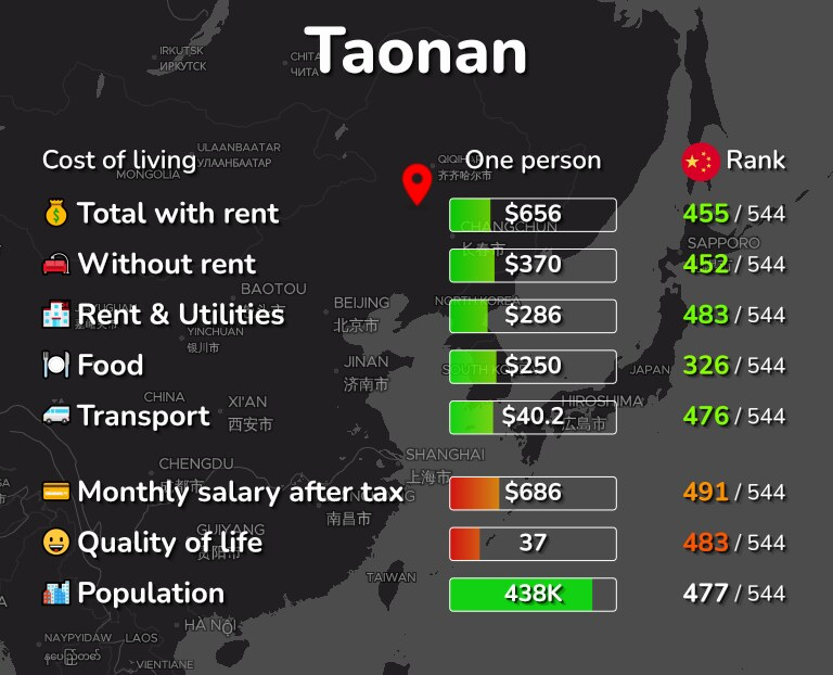 Cost of living in Taonan infographic