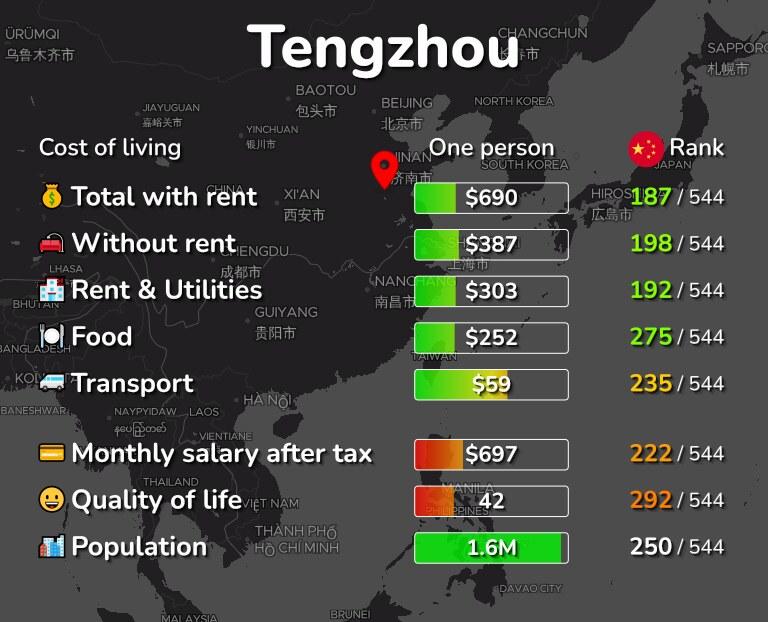 Cost of living in Tengzhou infographic