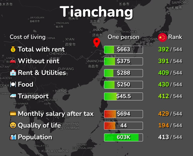 Cost of living in Tianchang infographic