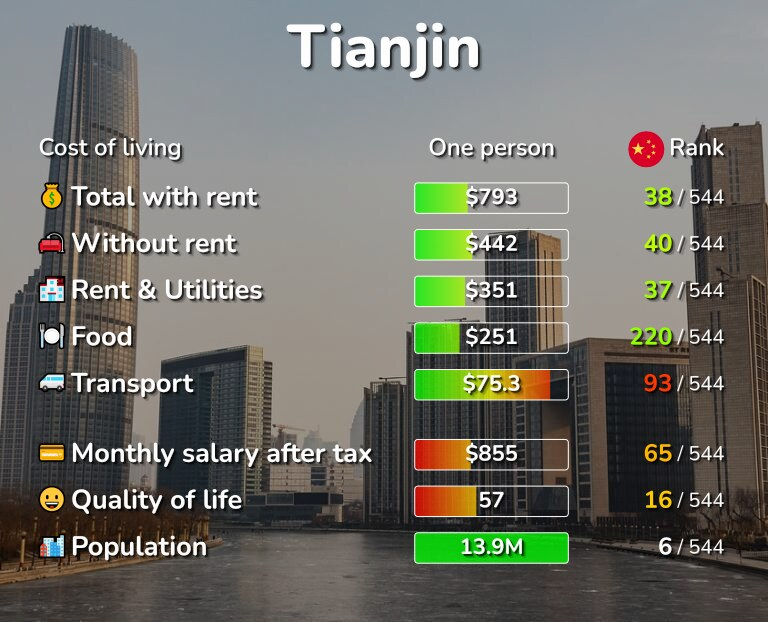 Cost of living in Tianjin infographic