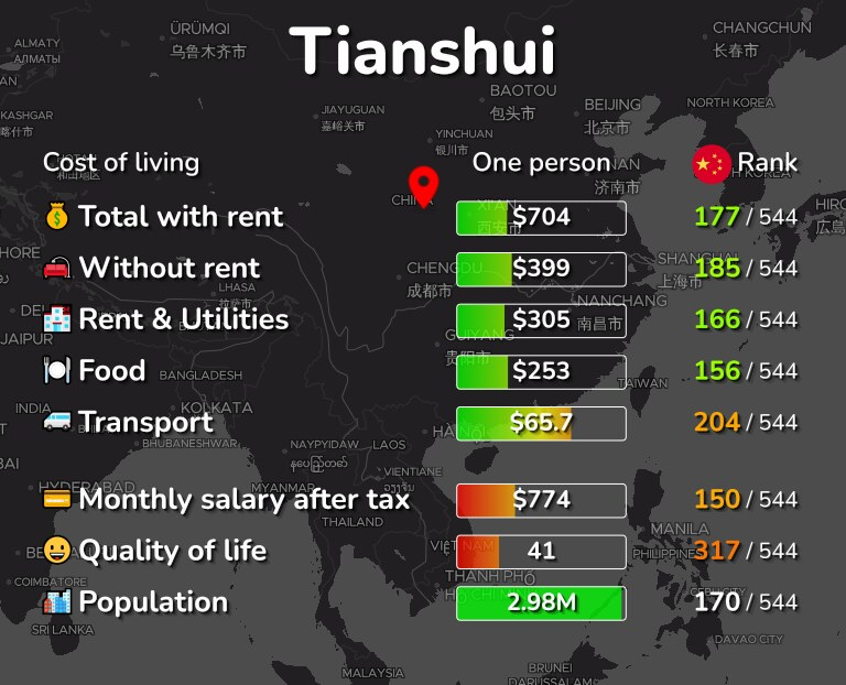 Cost of living in Tianshui infographic