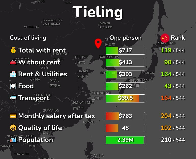 Cost of living in Tieling infographic