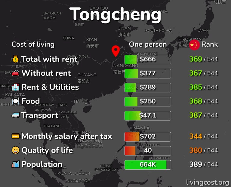 Cost of living in Tongcheng infographic