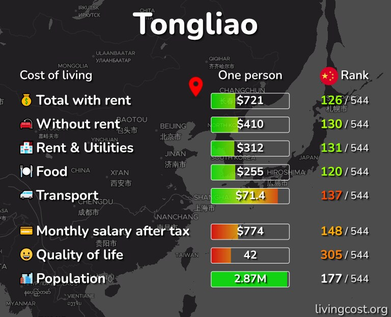 Cost of living in Tongliao infographic