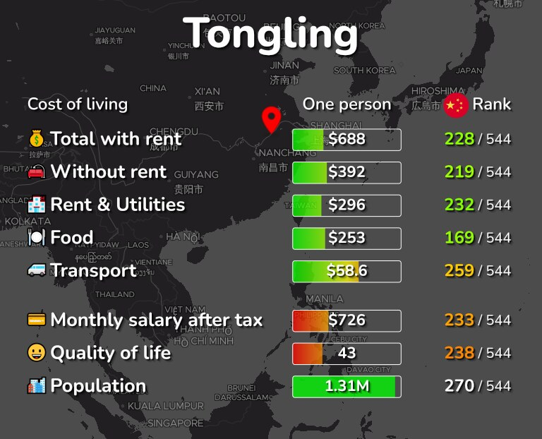 Cost of living in Tongling infographic