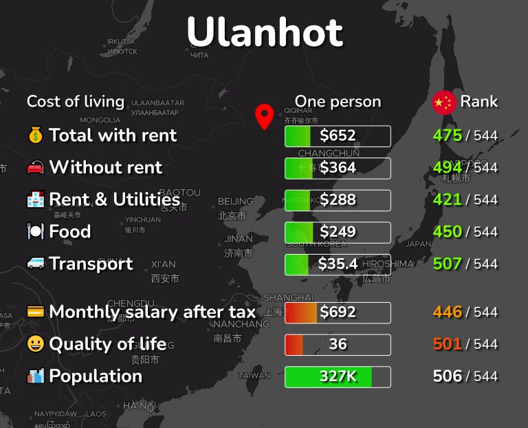 Cost of living in Ulanhot infographic