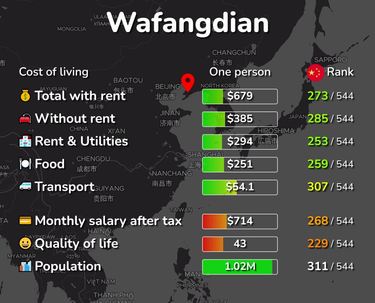 Cost of living in Wafangdian infographic