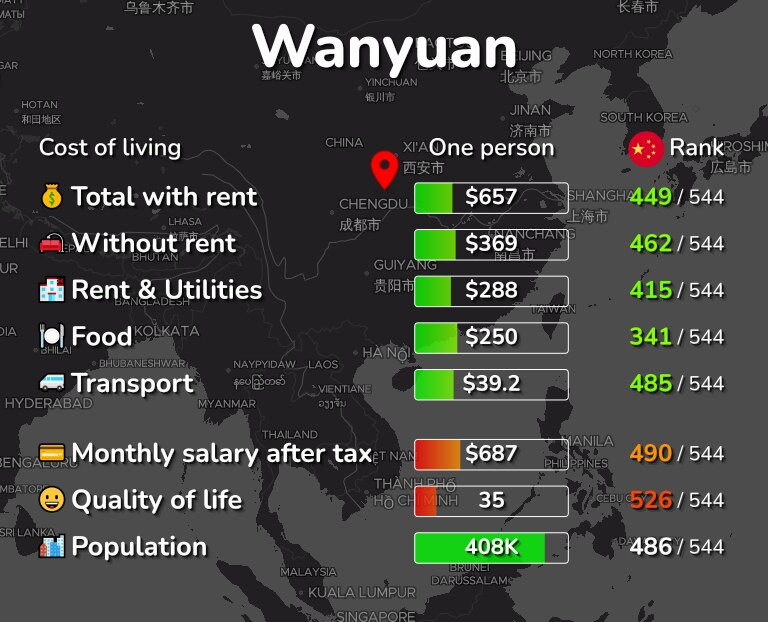 Cost of living in Wanyuan infographic