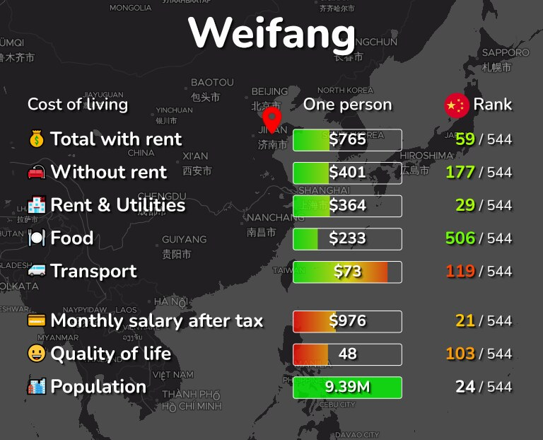 Cost of living in Weifang infographic