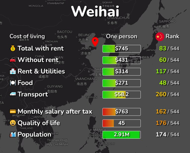 Cost of living in Weihai infographic